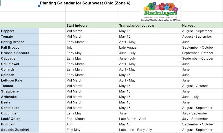 Your 2020 Planting Calendar For Southwest Ohio Zone 6